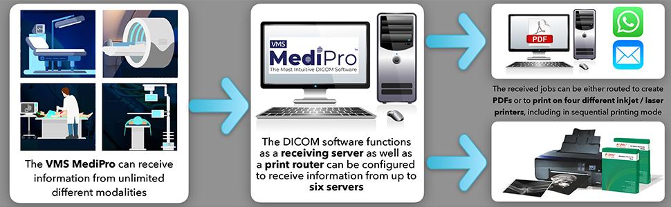 Medipro Info graphics