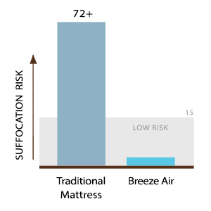 Diagram - Lullaby Earth Breeze 2-Stage Breathable Crib Mattress - Chemical Free, Dual Firmness Natural Mattress With Removable Washable Protector
