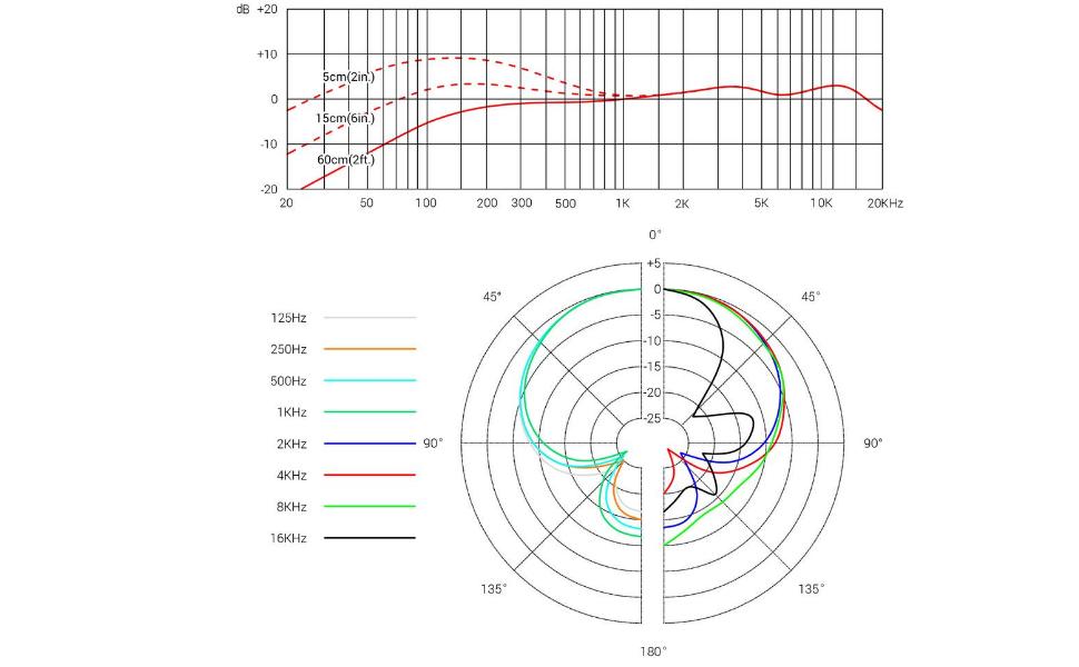 V7 DYNAMIC MICROPHONE