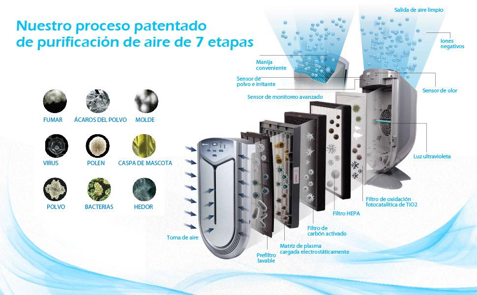 PureMate Multiple True Technologies HEPA Purificador de Aire e ionizador con Hepa, elimine el Olor, Cubra el Molde 650 pies²: Amazon.es: Hogar