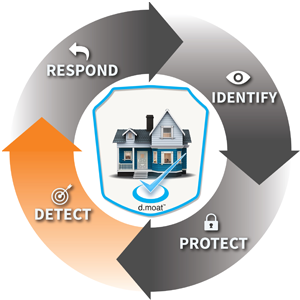 detect cyber attacks, cyber security, home network security, detect malicious