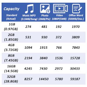 usb capacity