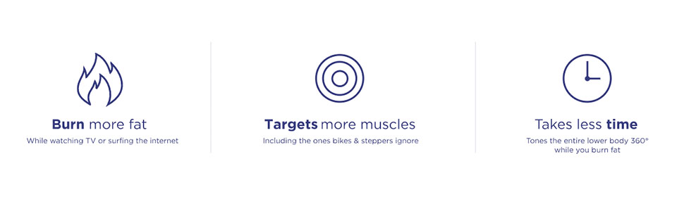Burn more fat Target more muscles take less time