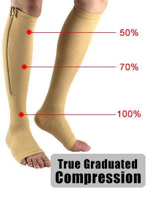 Varicose vein socks