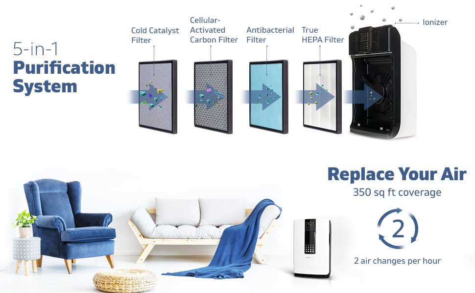 Hathaspace Air Purifier Filter Stages. Eliminate allergens and pollutants in your Home