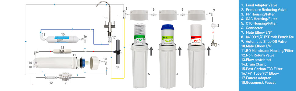reverse osmosis water filteration system 600GPD