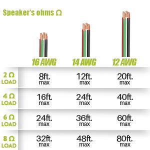 speaker wire cl3 compare