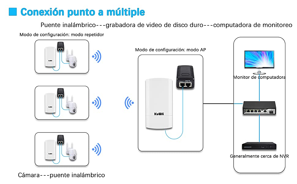 Punto de Acceso Kit CPE de 2 Paquetes 900Mbps Interior y Exterior Punto a Punto Soporta Solución de Distancia de Transferencia 1KM para PTP, PTMP