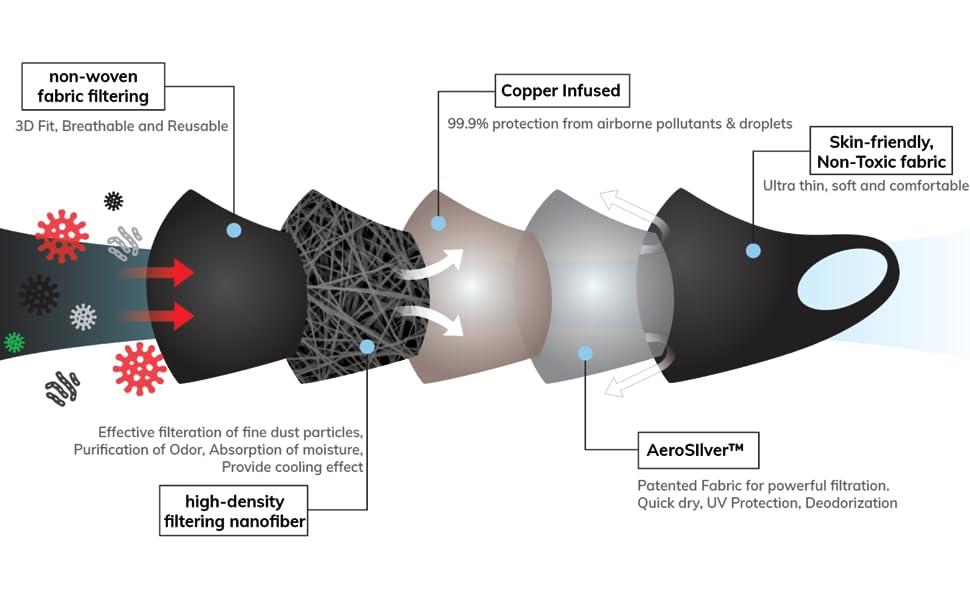 nanotechnology, copper infused, fashion cloth mask