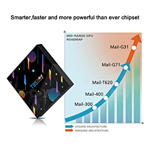Smarter,faster and more powerful than ever chipset