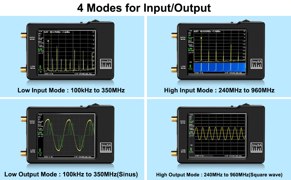 4 Modes for Input/Output