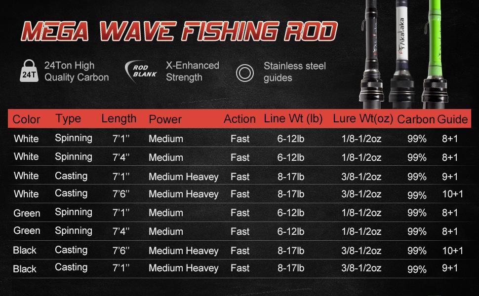 mage wave fishing rod