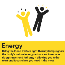 mood restore light therapy lamp uv-free circadian optics philips phototherapy miroco taotronic happy