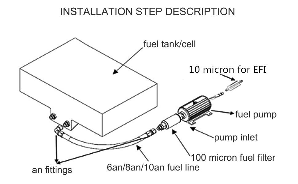 installation step description