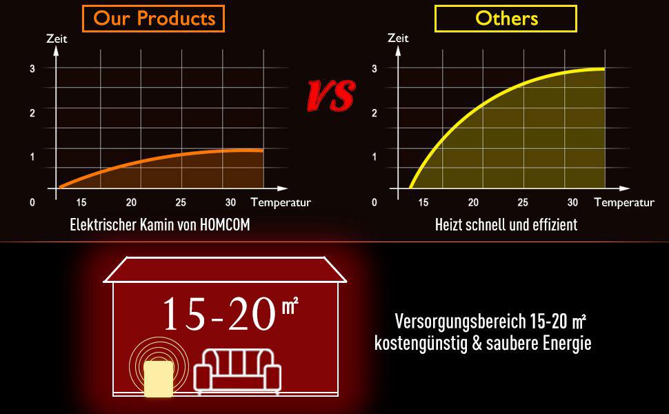 Elektrokamin Kaminofen Flammeneffekt Nie Überhitzung