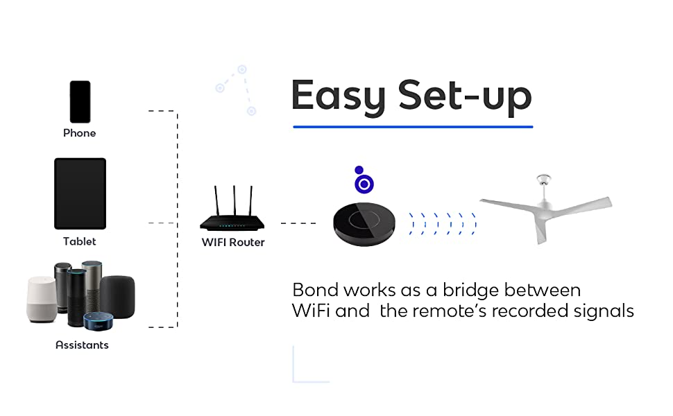 Bond Home. Easy Setup. Instantly add voice control with Amazon Echo and Google.