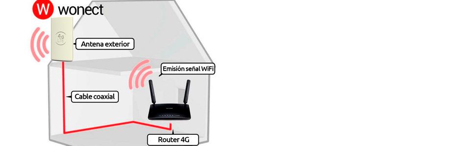 Antena Panel 4G Wonect Exterior Mimo 48dBi 3G WiFi largo ...