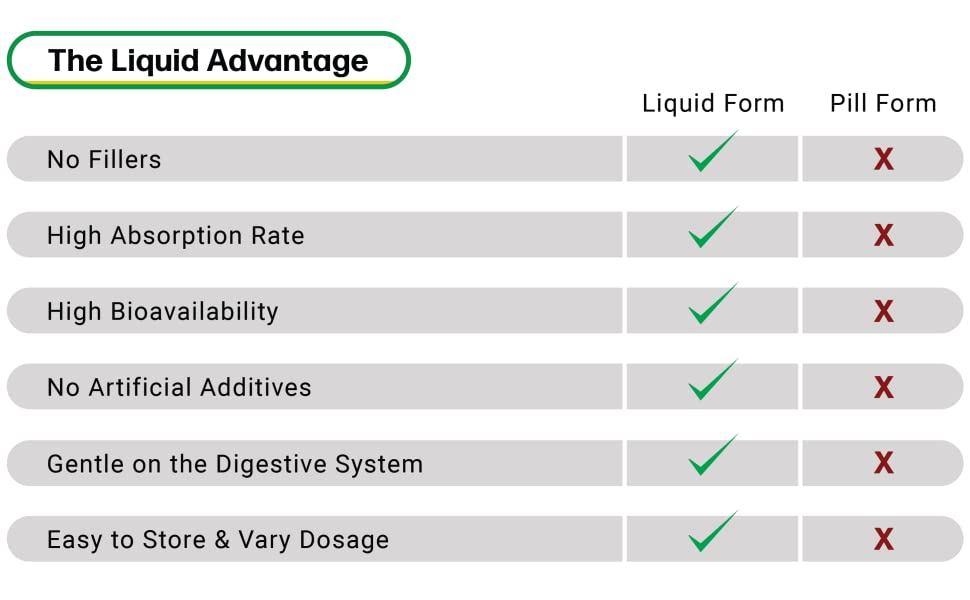 The liquid advantage:No fillers, high absorption rate, high bioavailability, no artifial additives