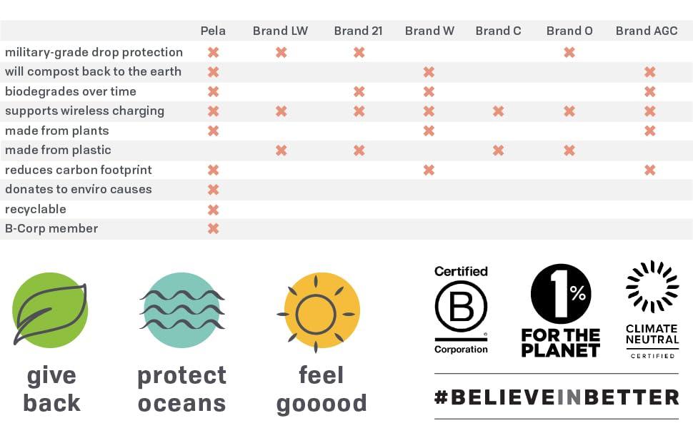 ecofriendly, phonecase, sustainable