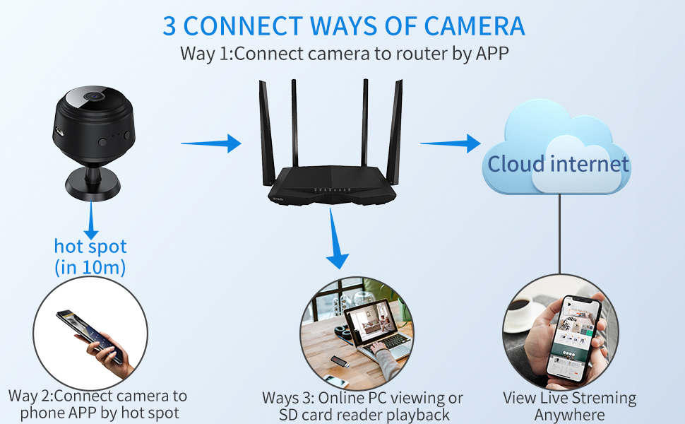 3 ways of camera