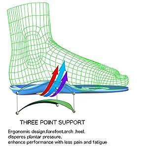 Ergonomic design principle