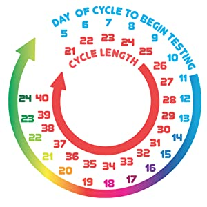 pregmate ovulation test strips cycle chart