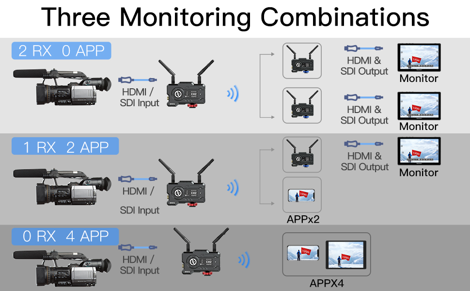 Three Monitoring Combinations