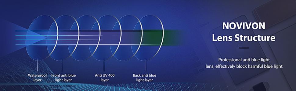 NOVIVON blue light lens