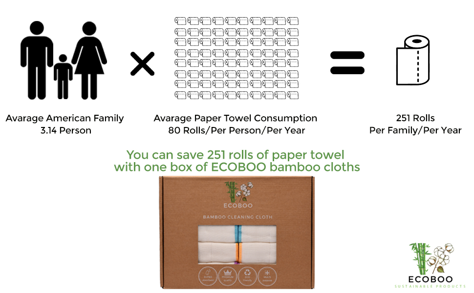 Save 250 rolls of paper towel