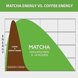 matcha energy coffee energy less caffeine