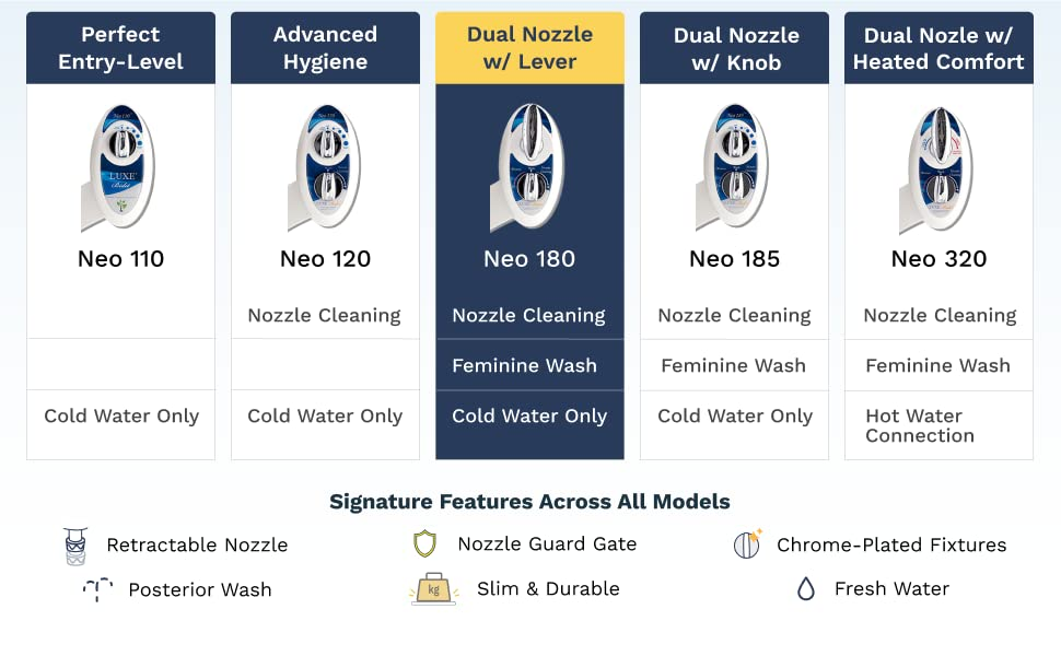 See the different NEO Bidet models side-by-side to find the right one for you.