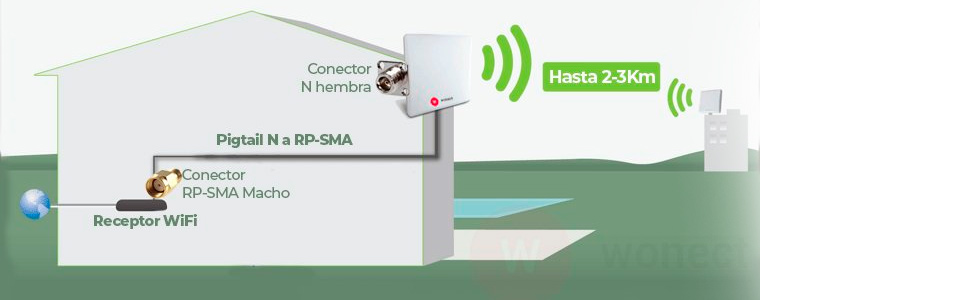 W WONECT Antena WiFi Panel 20dbi 20DB Conector N Regalo ...