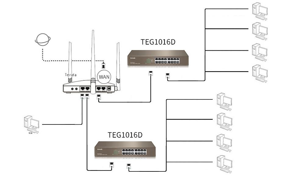le système de gestion du réseau