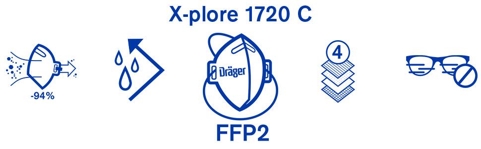 Dräger X-plore 1720 C Sales USPs