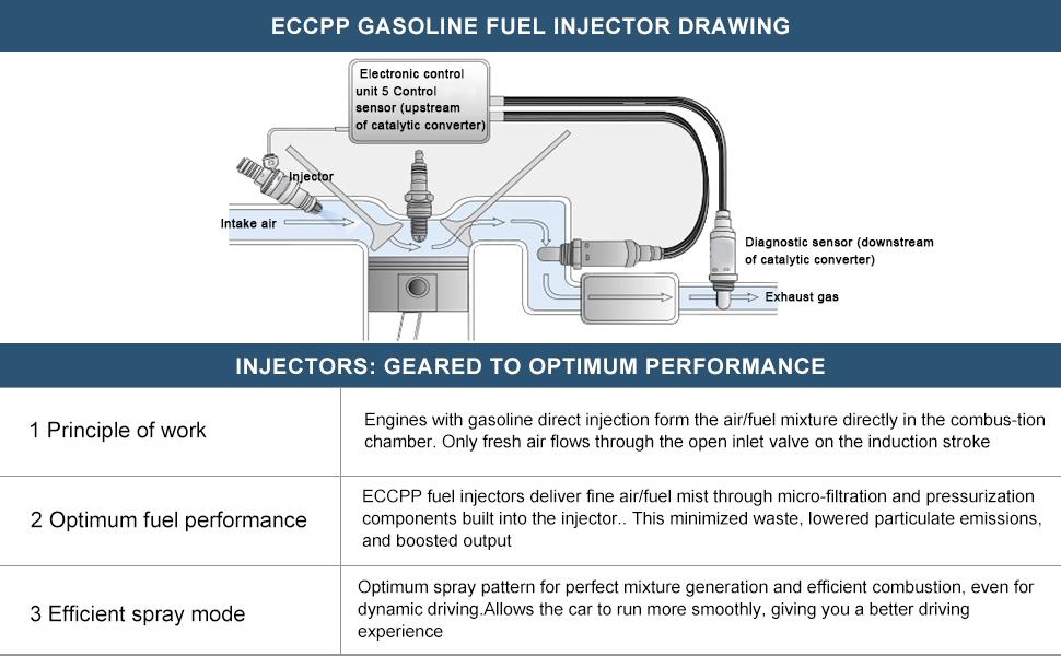 ECCPP Gasoline Fuel Injector Drawing
