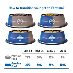 Food Transition