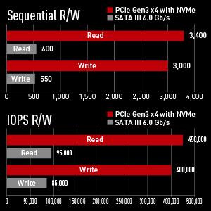 TEAM T-FORCE Z340 M.2 PCIe Gen3 x4 SSD
