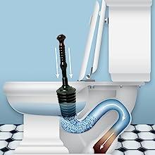 best toilet plunger,clear clogs fast,unclogger,master plunger,kitchen sink,bathtub,garbage disposal