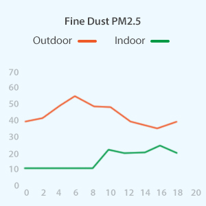 test fine dust