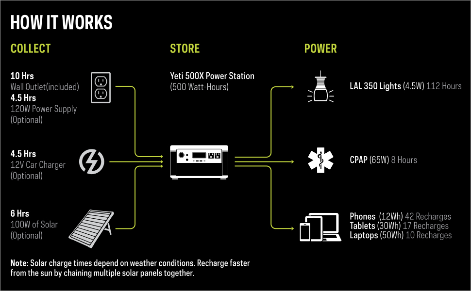 Yeti 500X Portable Power Station