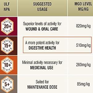 Raw Certified NPA 15+ High Grade Manuka Honey MGO 510+ Medicinal Strength