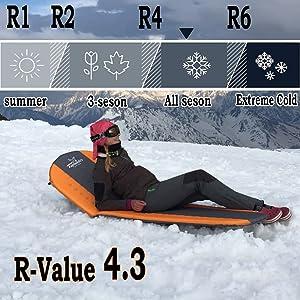 R-Value 4.3