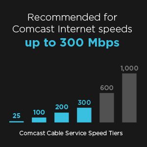Recommended for Comcast Internet speeds up to 300 Mbps.
