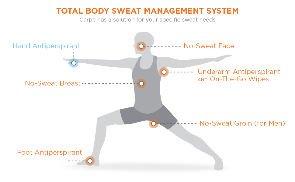 total body sweat management info