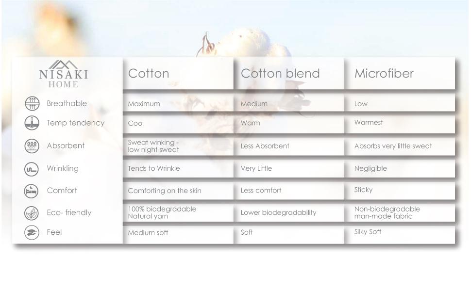 cotton features