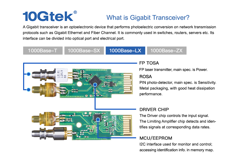 10GTek 1.25G Transceiver Module