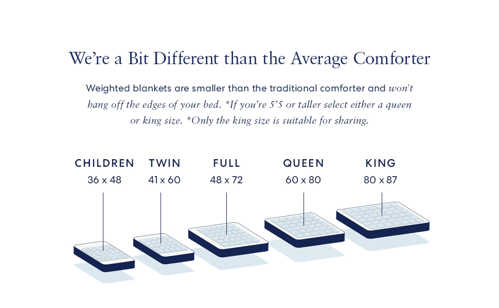 Smaller than normal comforters. King is only for sharing. Choose Queen or King if you're 6 feet tall