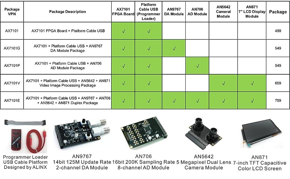 Artix-7 FPGA