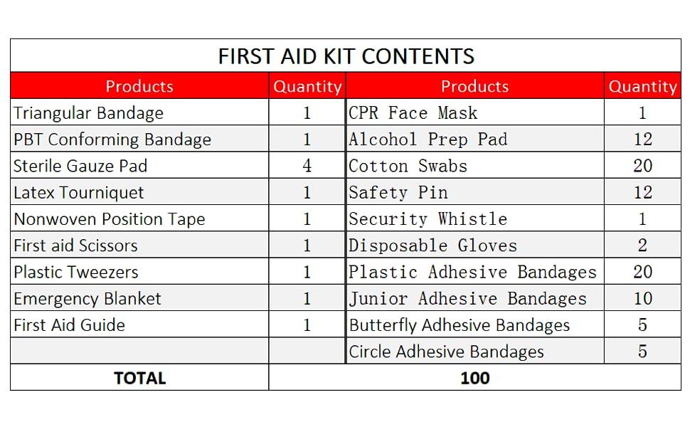 first aid kit, Mini First Aid Kit