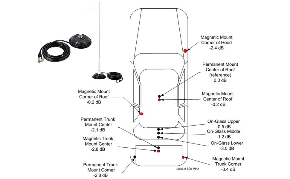HYS TC-110M CB/VHF/UHF/HF - Antena magnética para Radio Ham SO-239 con 5 m de Cable coaxial RG58 PL-259